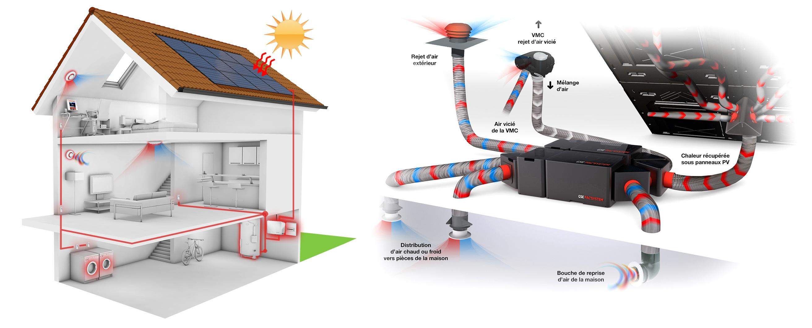 aérothermie une solution écologique 2 en 1