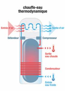 Schéma chauffe-eau thermodynamique