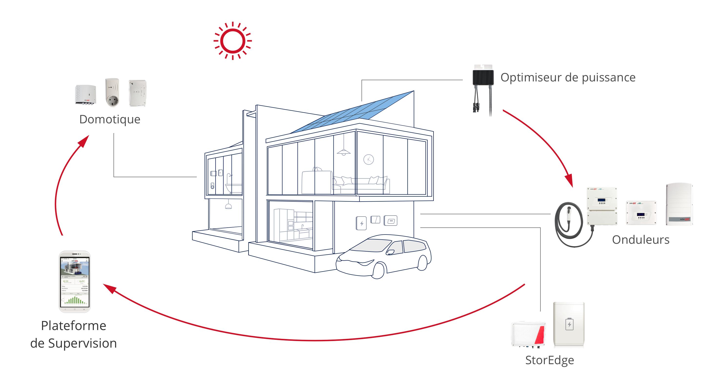 Solar Edge schéma d'explication du fonctionnement